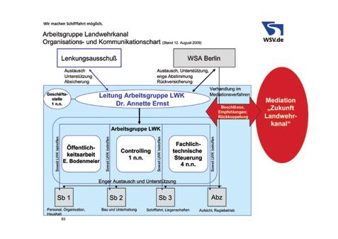 Organigramm AG LWK