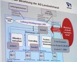 Organigramm AG LWK - Stand 6'10