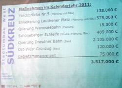 Maßnahmen 2011