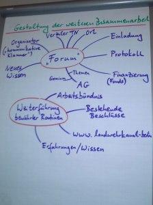 Mind-Map Abschlussvereinbarung