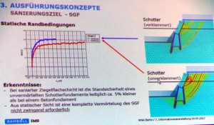 SGF: Beton oder Schotter